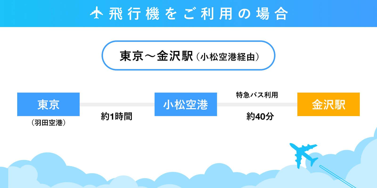 石川県金沢駅までのアクセス
