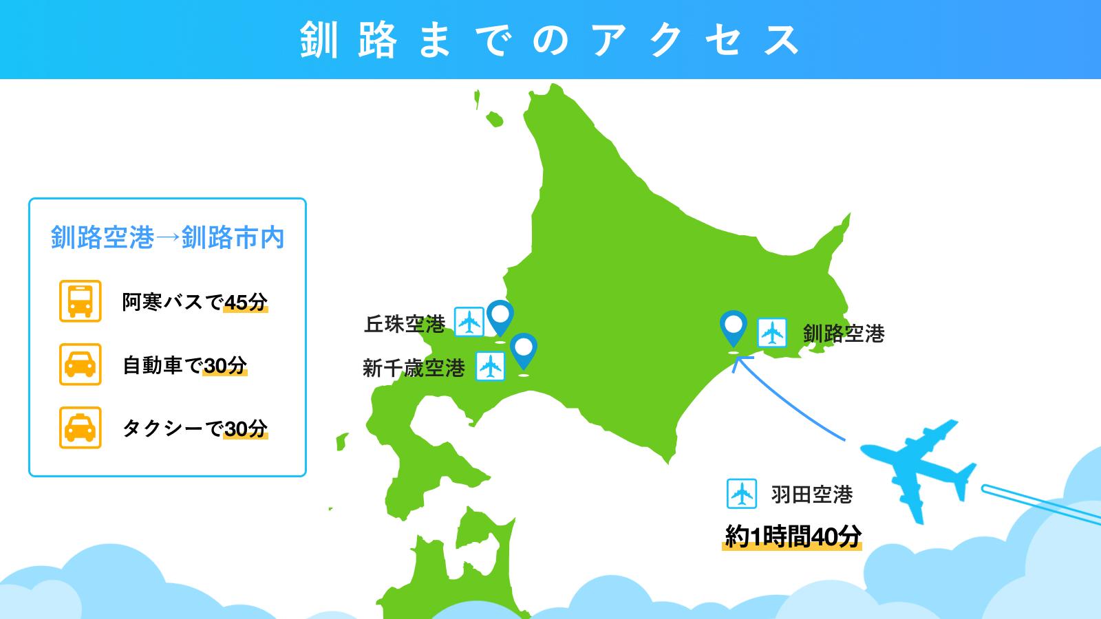 北海道釧路までのアクセス