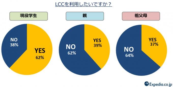 LCC利用意向 (1)